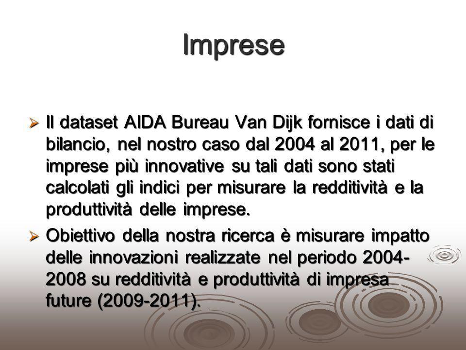 Imprese
