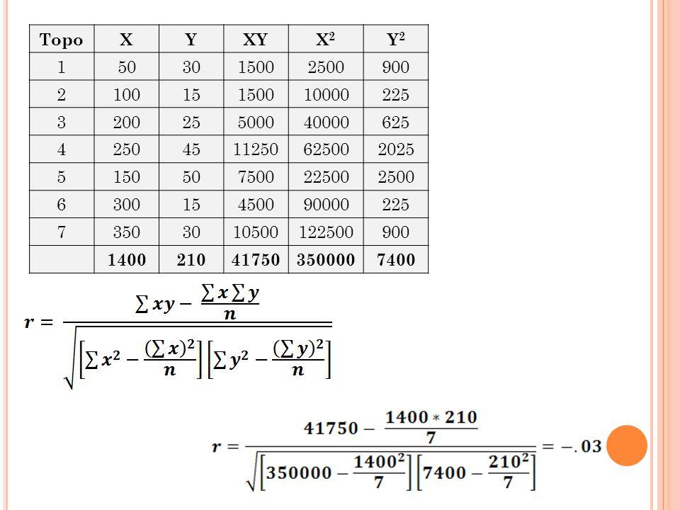 Topo X. Y. XY. X2. Y2. 1. 50. 30. 1500. 2500. 900. 2. 100. 15. 10000. 225. 3. 200.