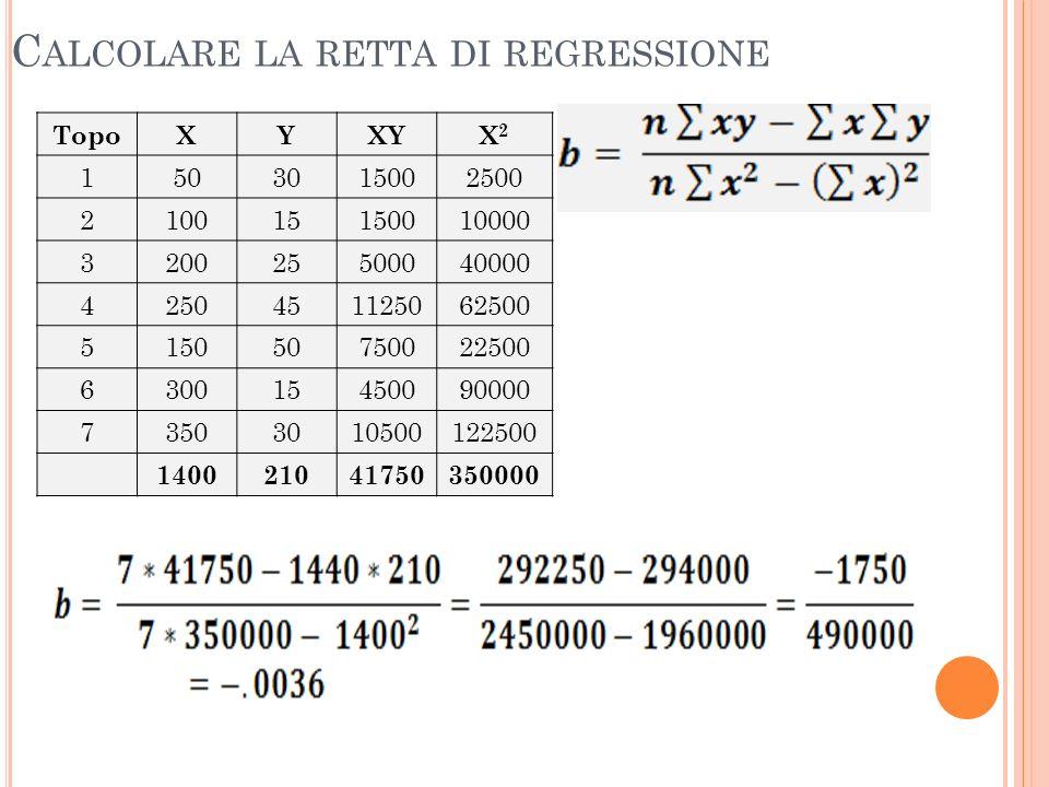 Calcolare la retta di regressione