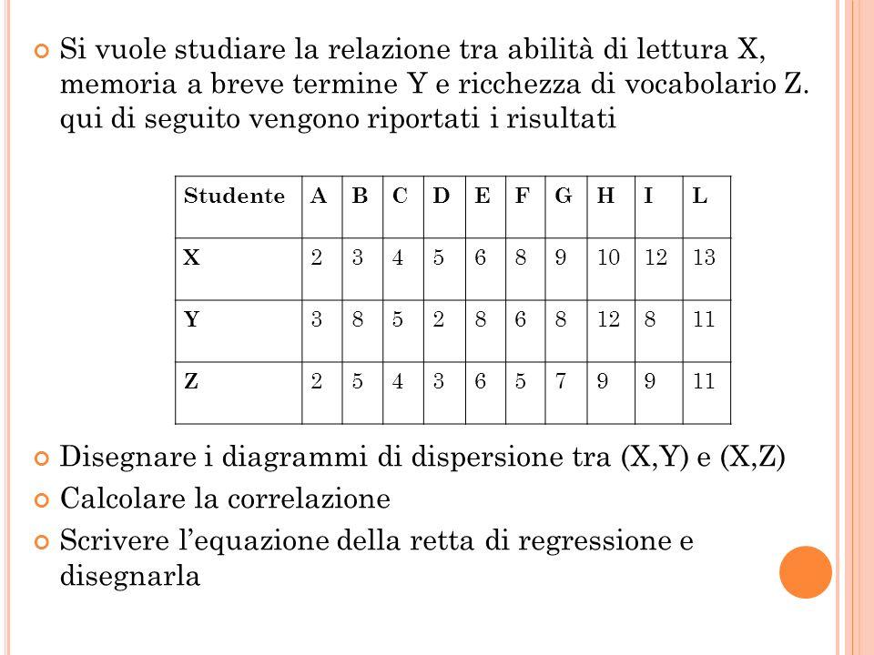 Disegnare i diagrammi di dispersione tra (X,Y) e (X,Z)