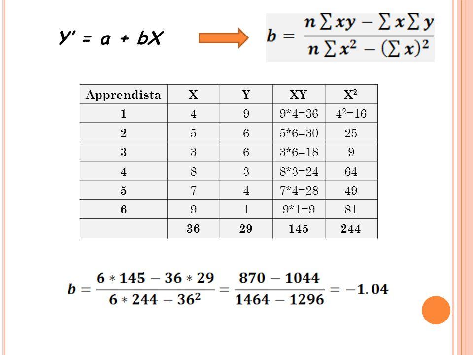 Y' = a + bX Apprendista X Y XY X2 1 4 9 9*4=36 42=16 2 5 6 5*6=30 25 3