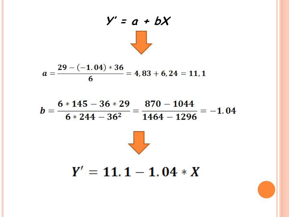 Y' = a + bX