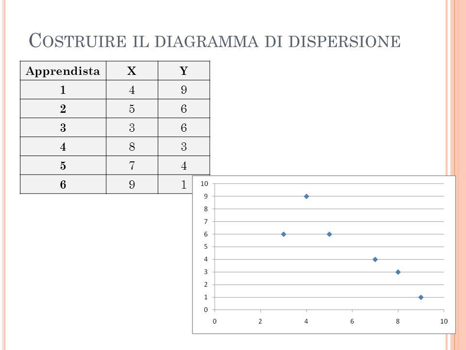 Costruire il diagramma di dispersione