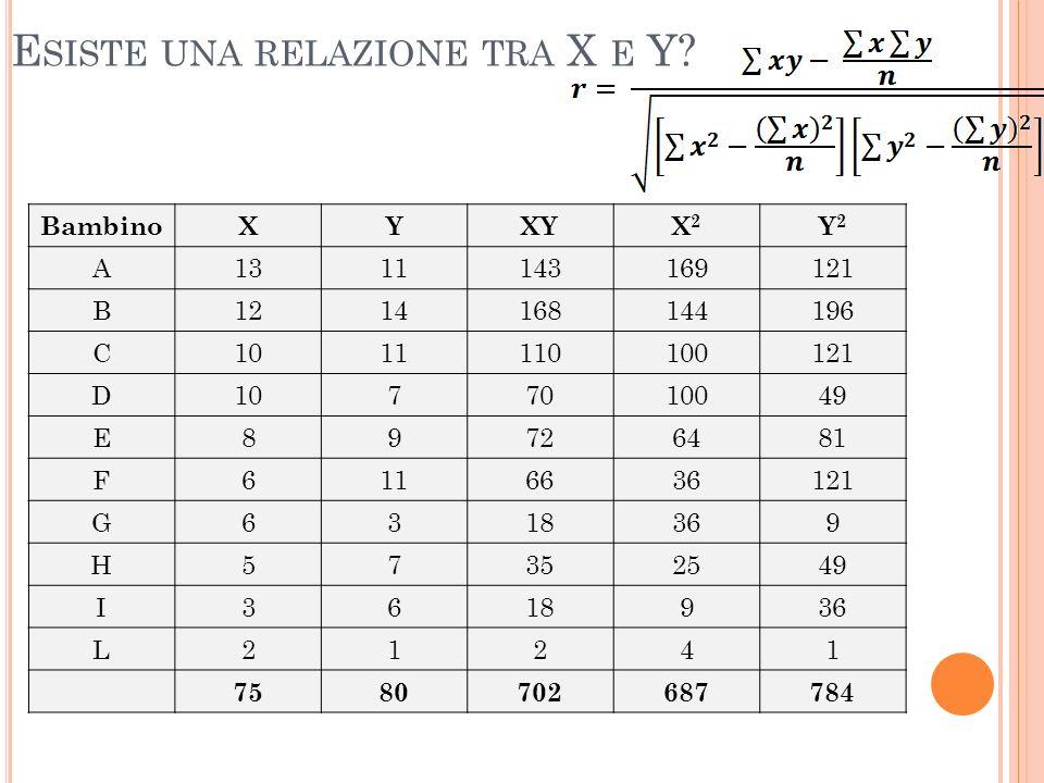 Esiste una relazione tra X e Y