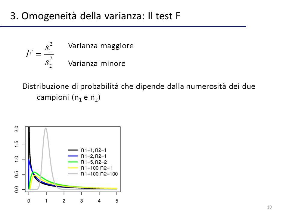 3. Omogeneità della varianza: Il test F