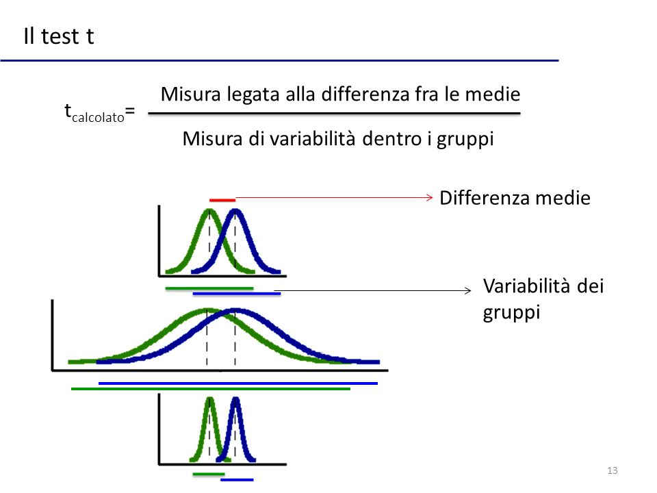Il test t Misura legata alla differenza fra le medie tcalcolato=
