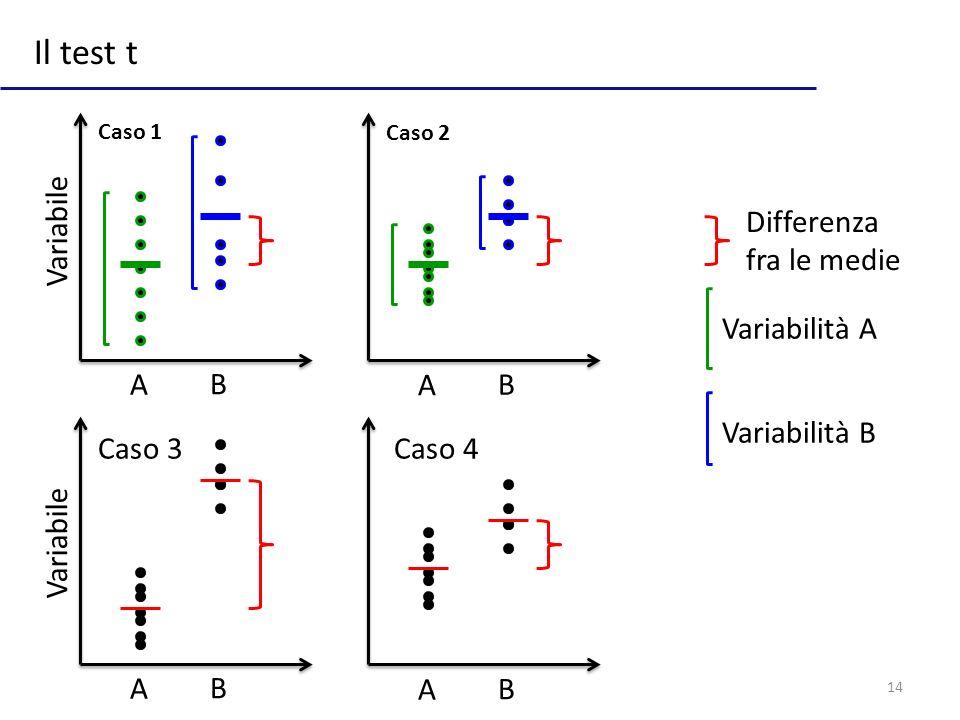 Il test t Variabile Differenza fra le medie Variabilità A A B A B
