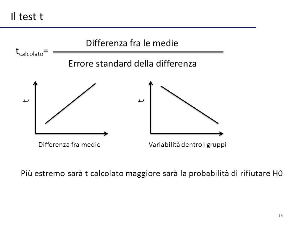 Il test t Differenza fra le medie tcalcolato=