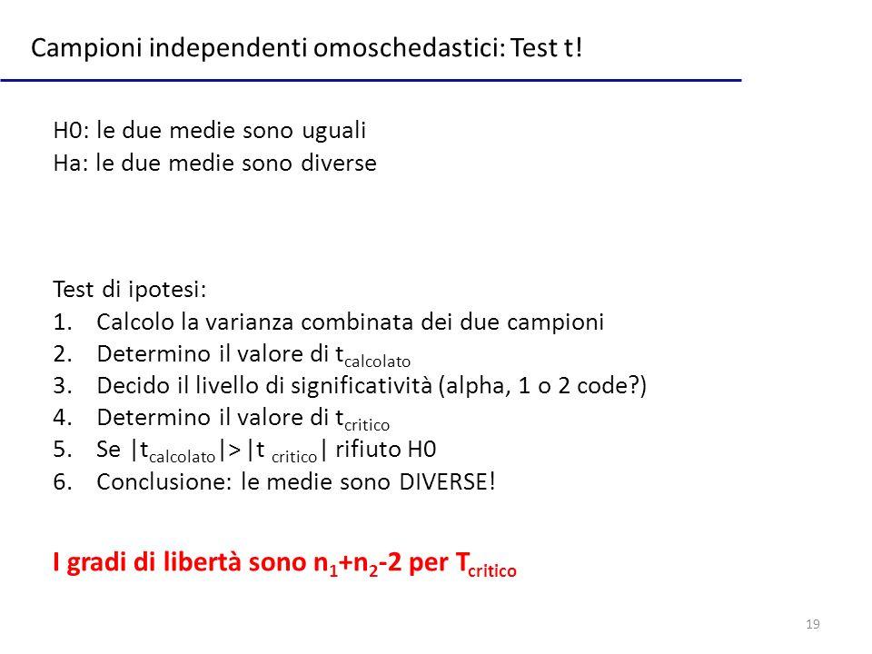 Campioni independenti omoschedastici: Test t!