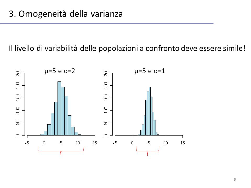 3. Omogeneità della varianza