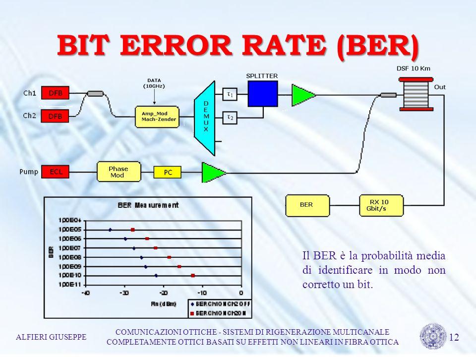 BIT ERROR RATE (BER) Il BER è la probabilità media di identificare in modo non corretto un bit. ALFIERI GIUSEPPE.