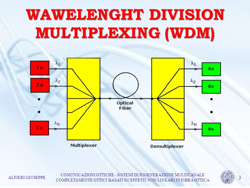 WAWELENGHT DIVISION MULTIPLEXING (WDM)