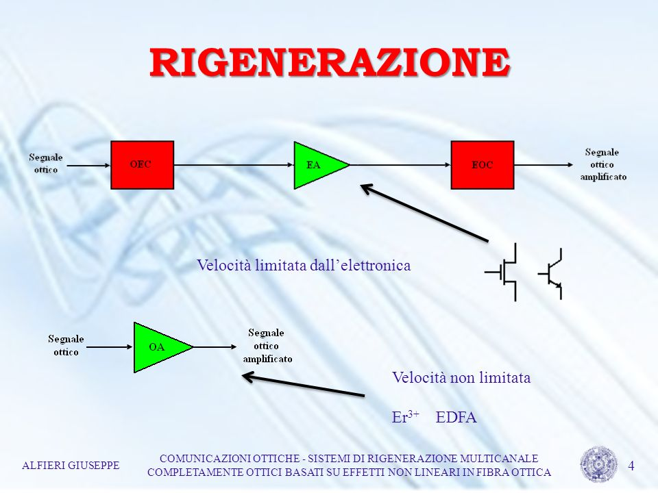 RIGENERAZIONE Velocità limitata dall'elettronica Velocità non limitata