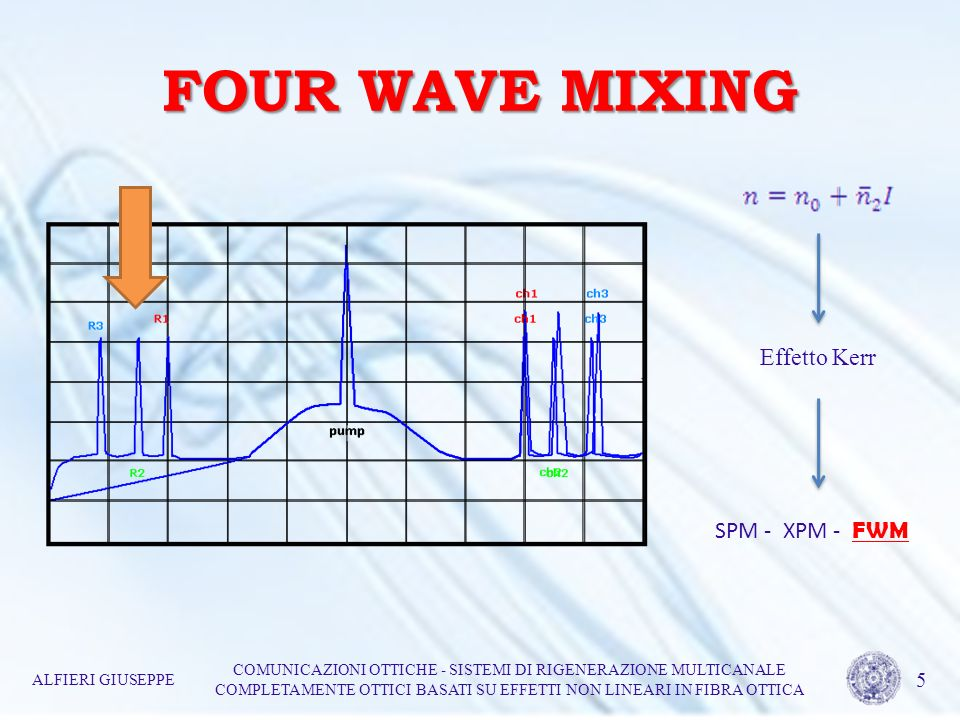 FOUR WAVE MIXING Effetto Kerr SPM - XPM - FWM 5
