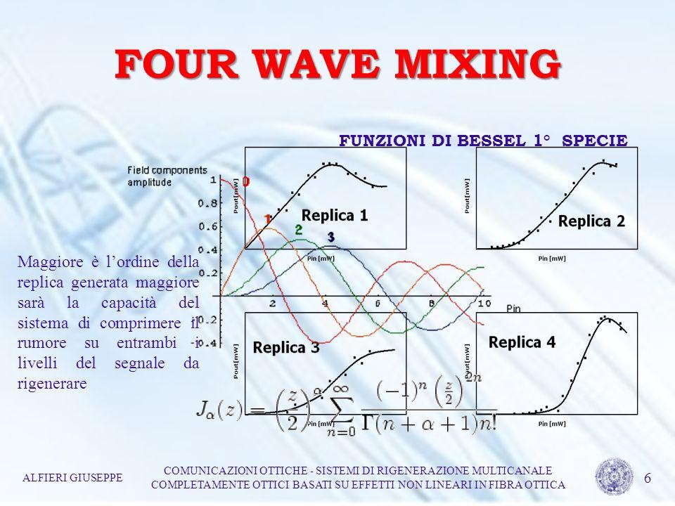 FOUR WAVE MIXING FUNZIONI DI BESSEL 1° SPECIE