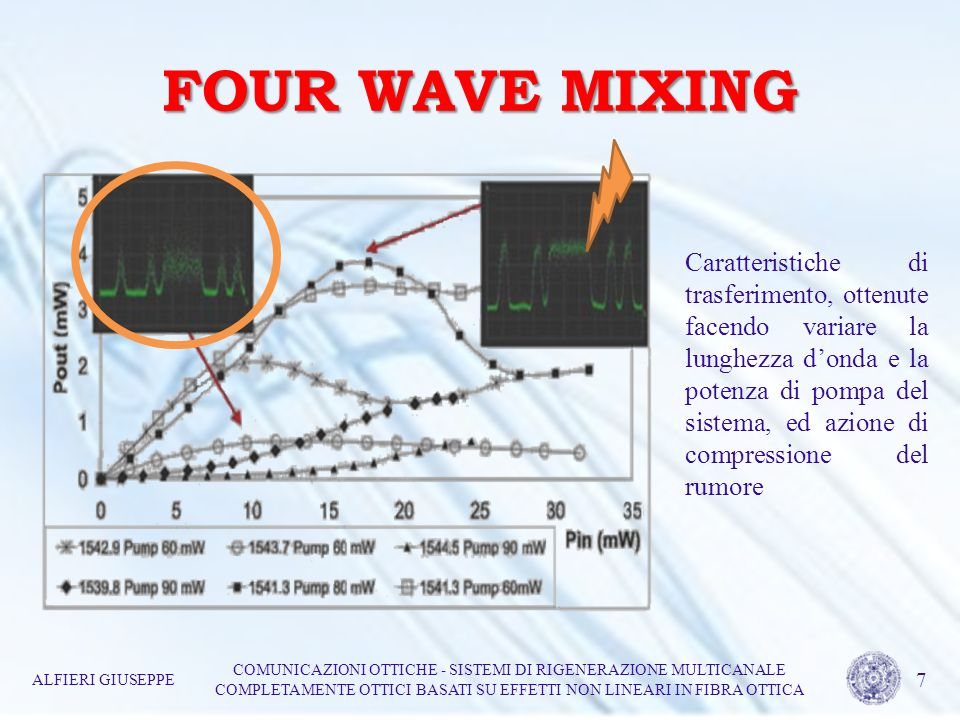FOUR WAVE MIXING