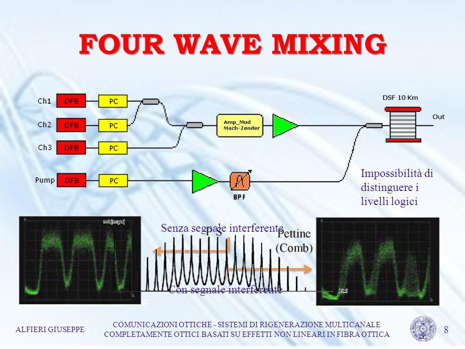 FOUR WAVE MIXING Impossibilità di distinguere i livelli logici