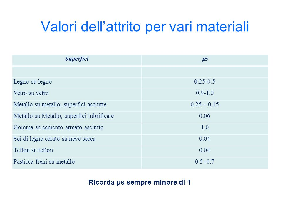 Valori dell'attrito per vari materiali