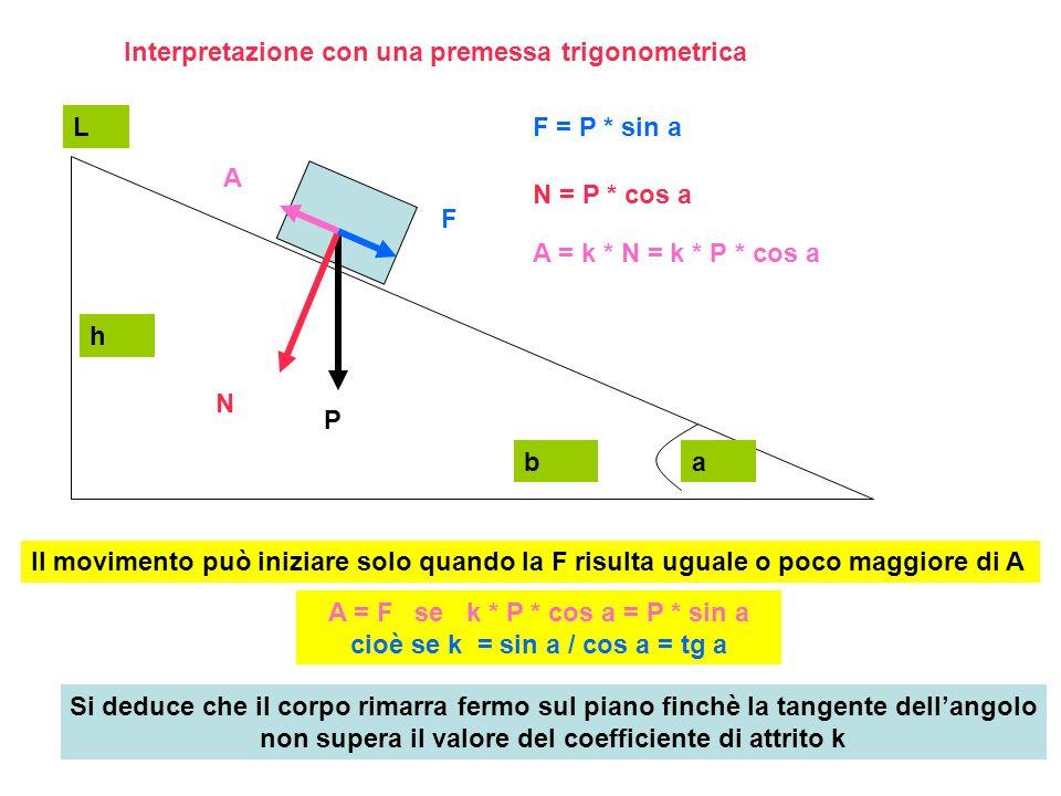 A = F se k * P * cos a = P * sin a cioè se k = sin a / cos a = tg a
