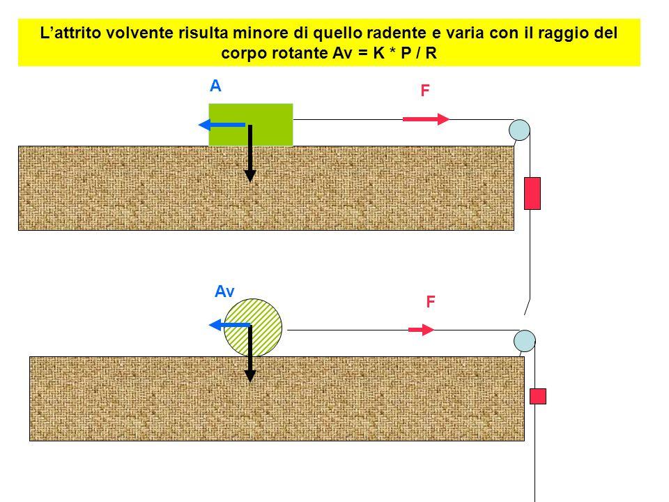 L'attrito volvente risulta minore di quello radente e varia con il raggio del corpo rotante Av = K * P / R