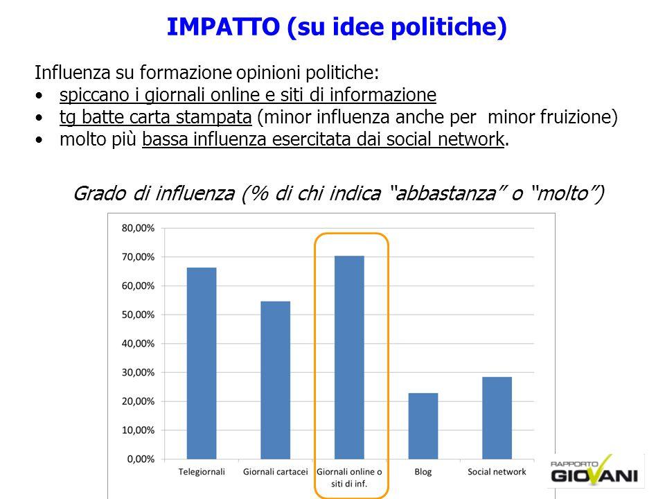 IMPATTO (su idee politiche)