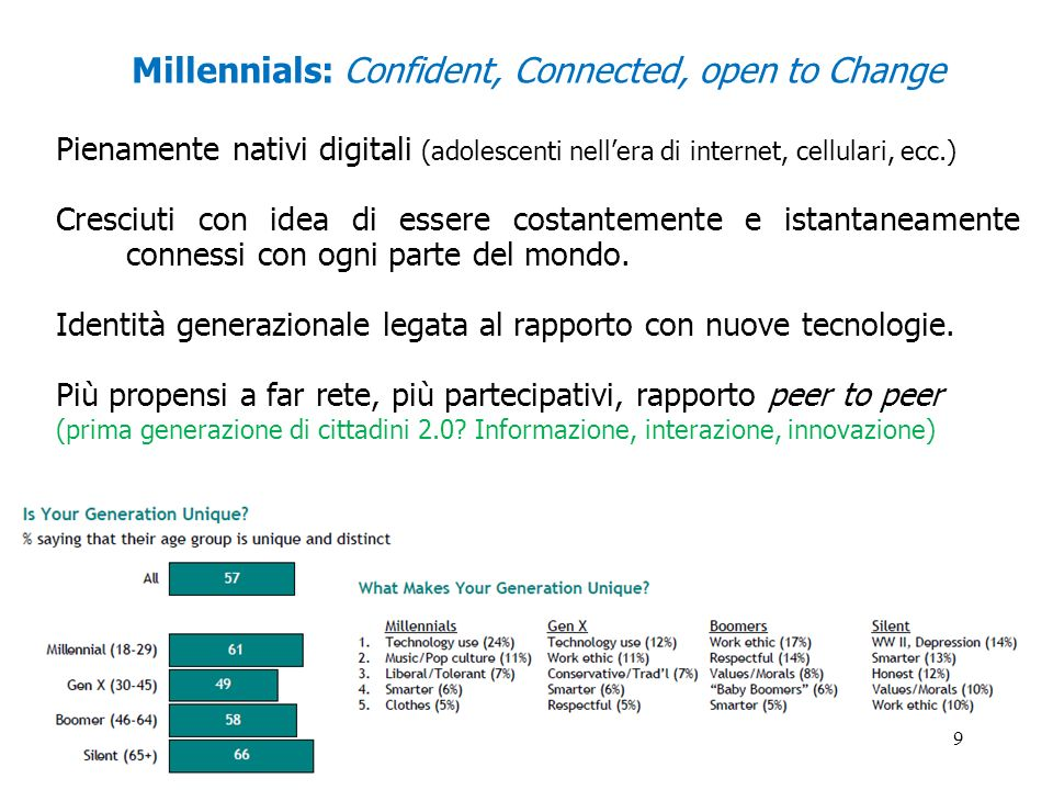 Millennials: Confident, Connected, open to Change