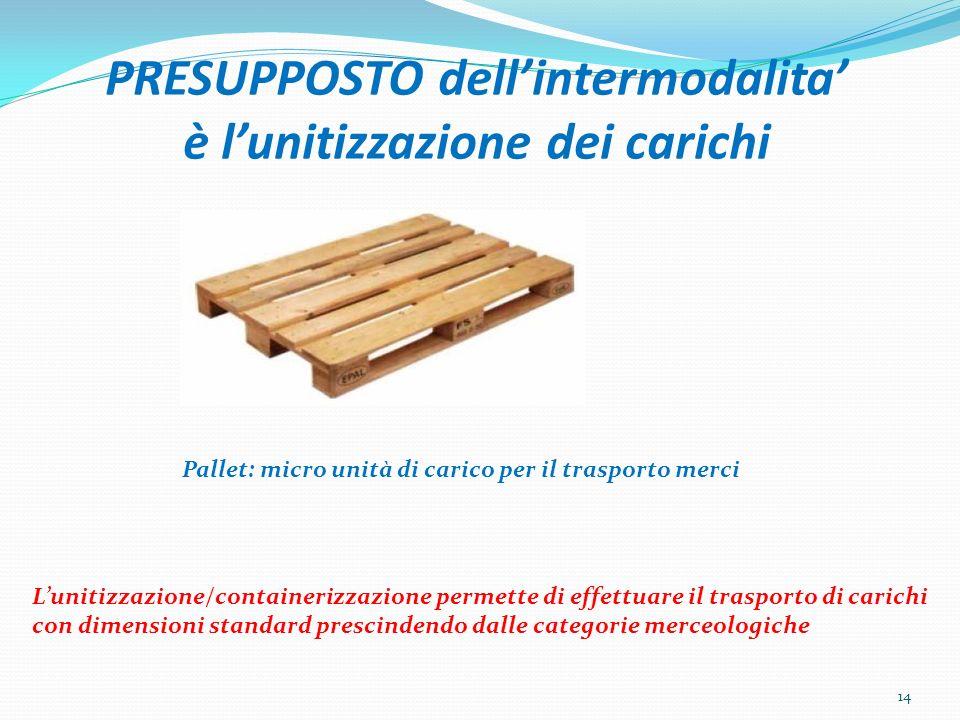 PRESUPPOSTO dell'intermodalita' è l'unitizzazione dei carichi