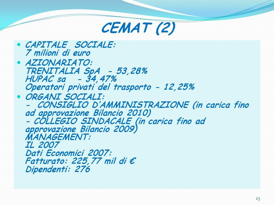 CEMAT (2) CAPITALE SOCIALE: 7 milioni di euro