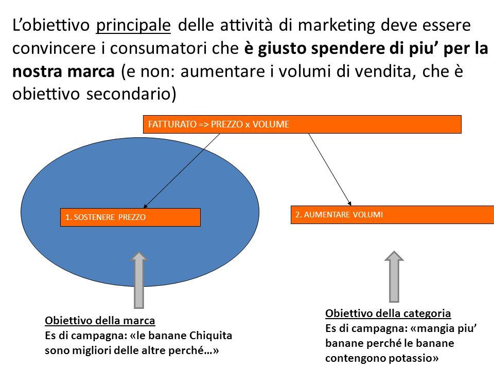L'obiettivo principale delle attività di marketing deve essere convincere i consumatori che è giusto spendere di piu' per la nostra marca (e non: aumentare i volumi di vendita, che è obiettivo secondario)
