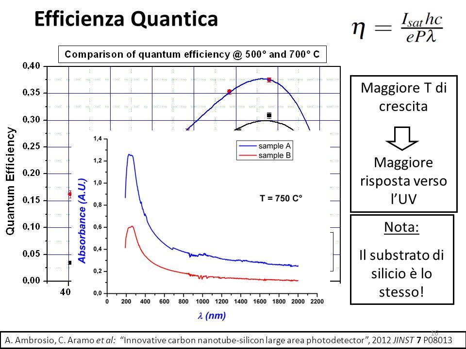 Efficienza Quantica Maggiore T di crescita