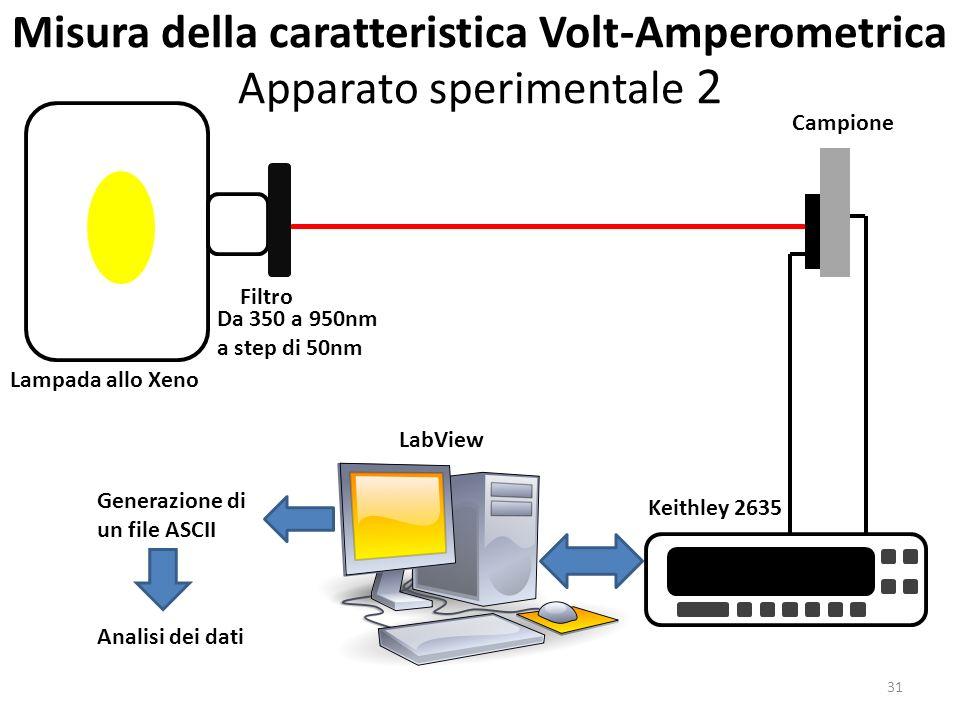 Misura della caratteristica Volt-Amperometrica Apparato sperimentale 2