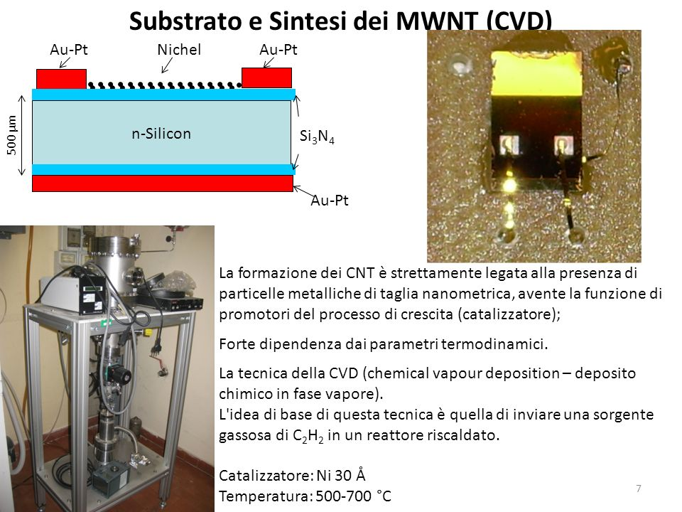 Substrato e Sintesi dei MWNT (CVD)