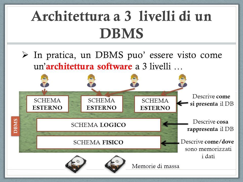 Architettura a 3 livelli di un DBMS