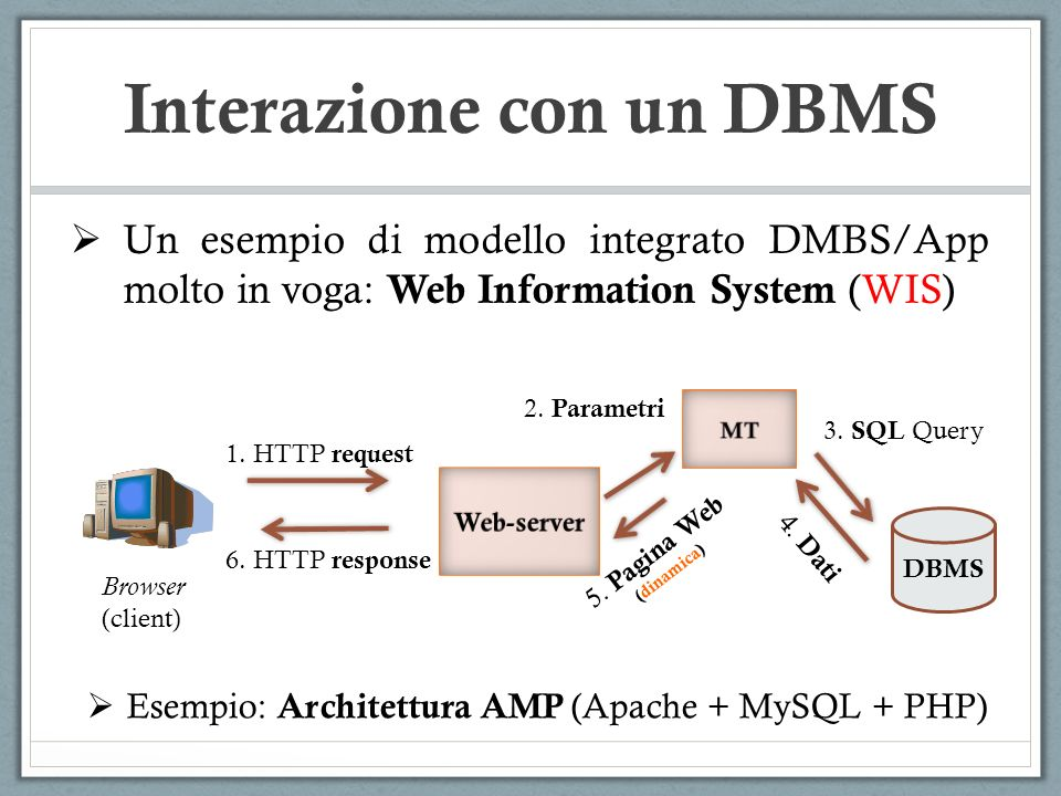 Interazione con un DBMS