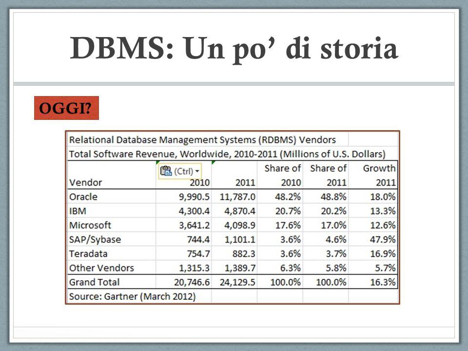 DBMS: Un po' di storia OGGI