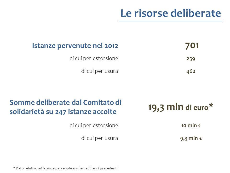 Le risorse deliberate 701 19,3 mln di euro* Istanze pervenute nel 2012