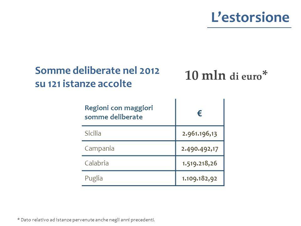 L'estorsione 10 mln di euro* € Somme deliberate nel 2012