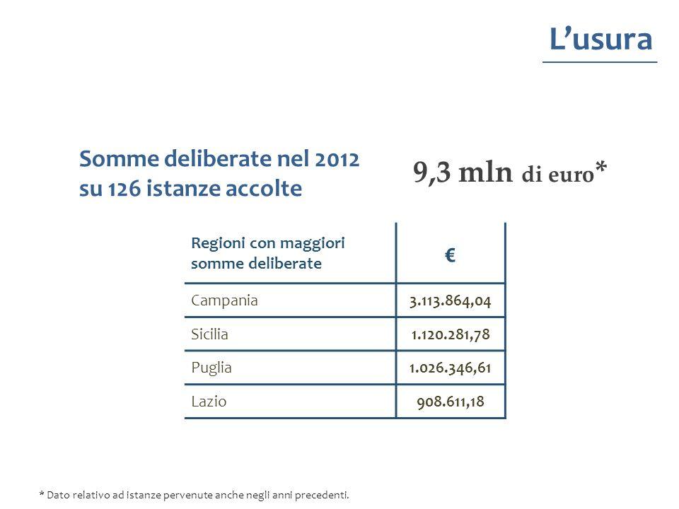 L'usura Somme deliberate nel 2012 su 126 istanze accolte. 9,3 mln di euro* Regioni con maggiori somme deliberate.