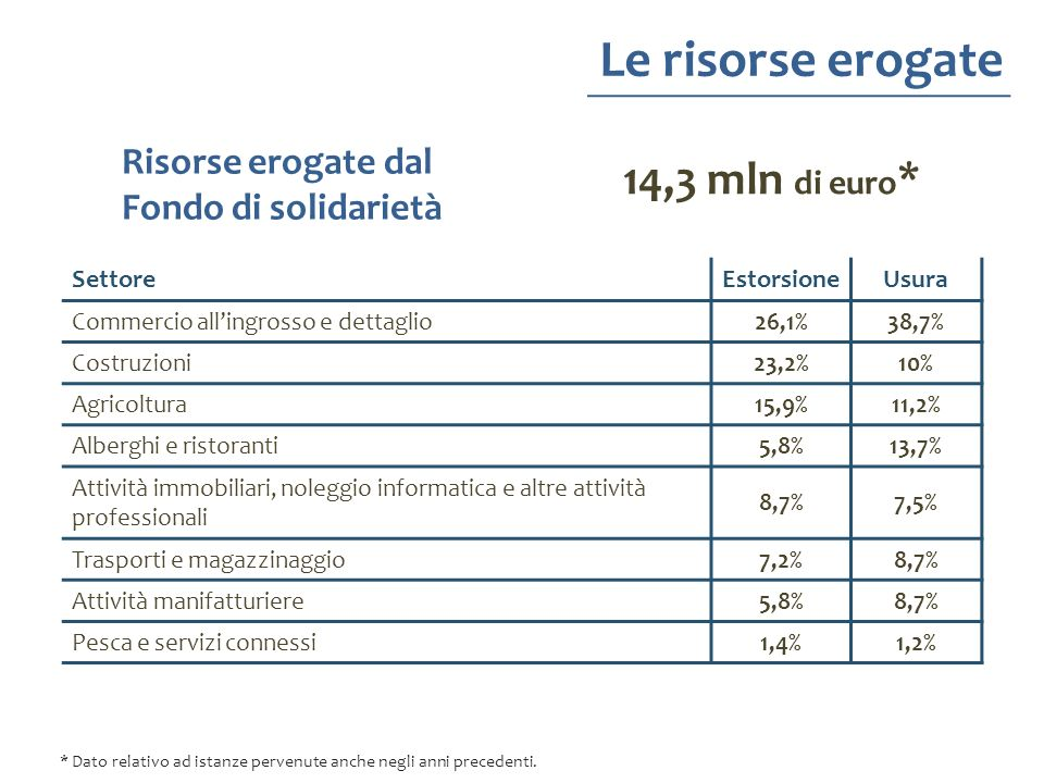 Le risorse erogate 14,3 mln di euro* Risorse erogate dal