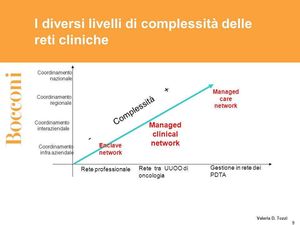 I diversi livelli di complessità delle reti cliniche