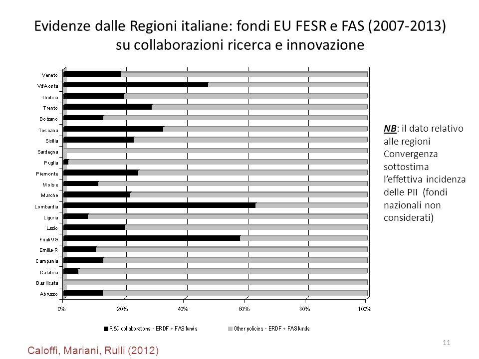 Evidenze dalle Regioni italiane: fondi EU FESR e FAS (2007-2013) su collaborazioni ricerca e innovazione