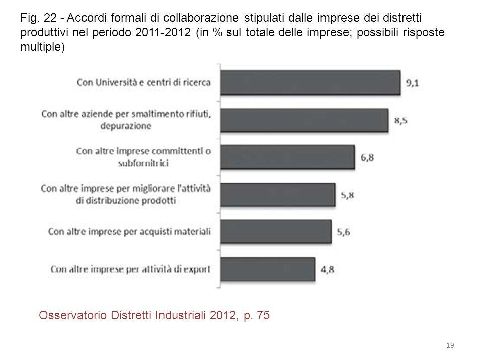 Fig. 22 - Accordi formali di collaborazione stipulati dalle imprese dei distretti produttivi nel periodo 2011-2012 (in % sul totale delle imprese; possibili risposte multiple)