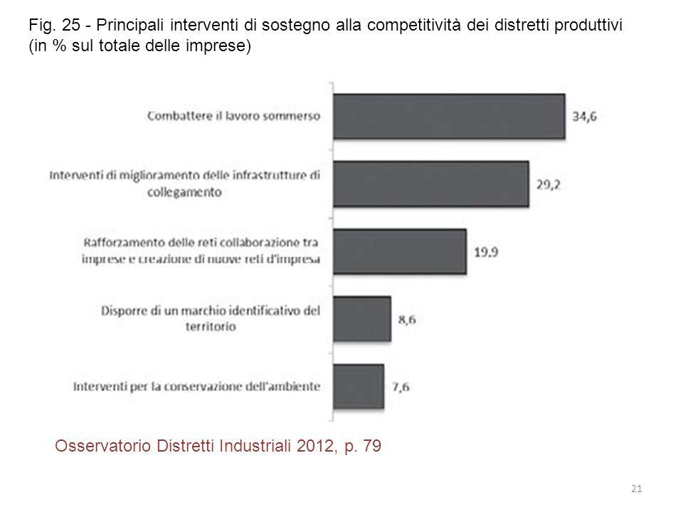 Fig. 25 - Principali interventi di sostegno alla competitività dei distretti produttivi (in % sul totale delle imprese)