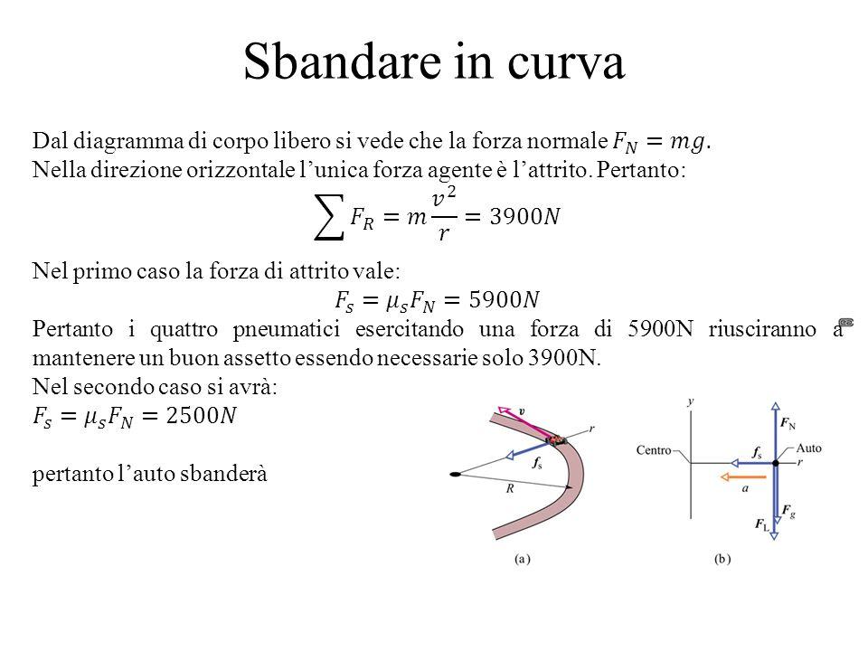 Sbandare in curvaDal diagramma di corpo libero si vede che la forza normale 𝐹 𝑁 =𝑚𝑔.