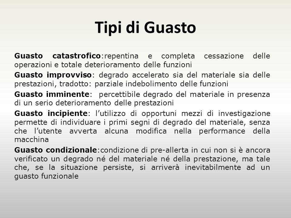 Tipi di Guasto