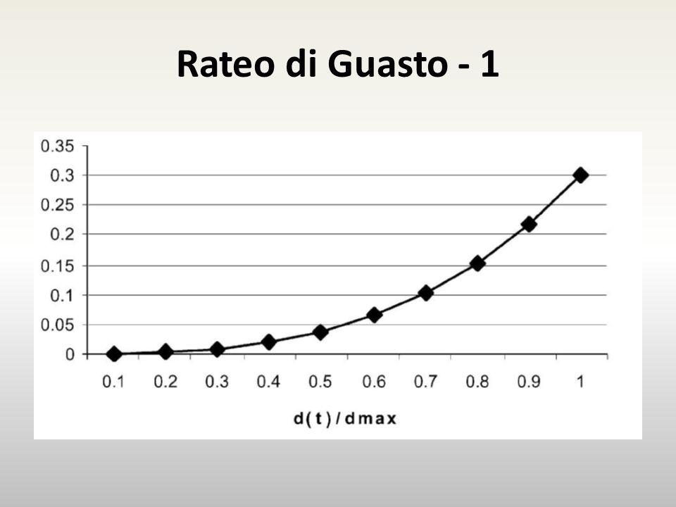 Rateo di Guasto - 1 Esempio