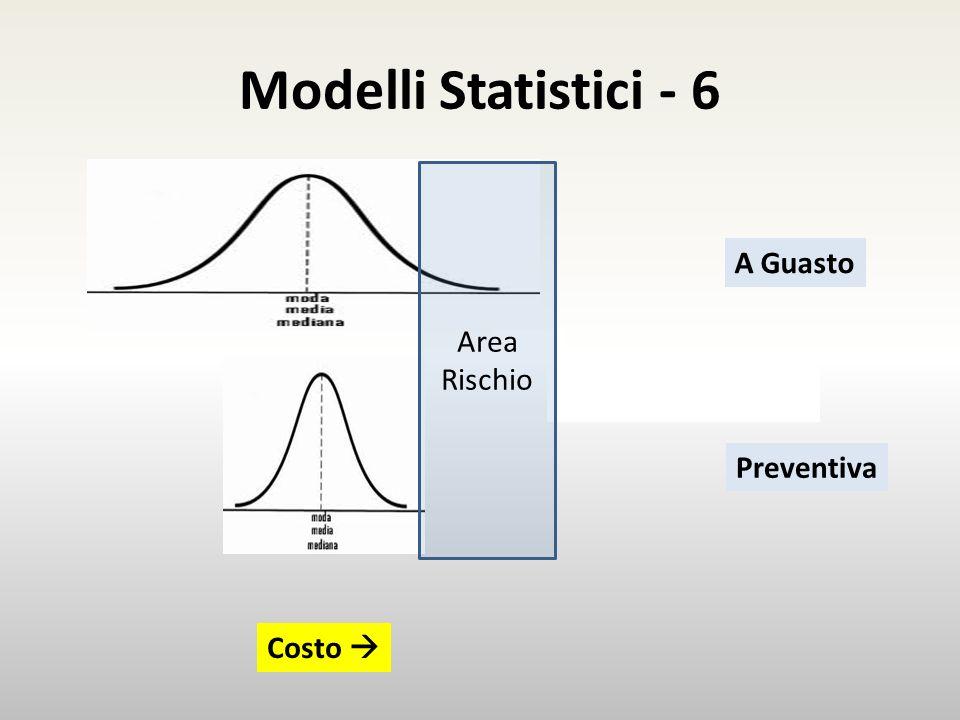Modelli Statistici - 6 Area Rischio A Guasto Preventiva Costo 