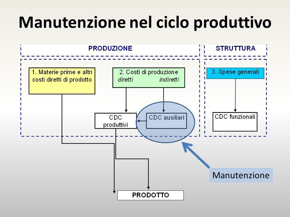 Manutenzione nel ciclo produttivo