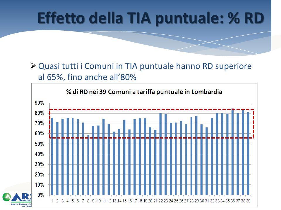 Effetto della TIA puntuale: % RD