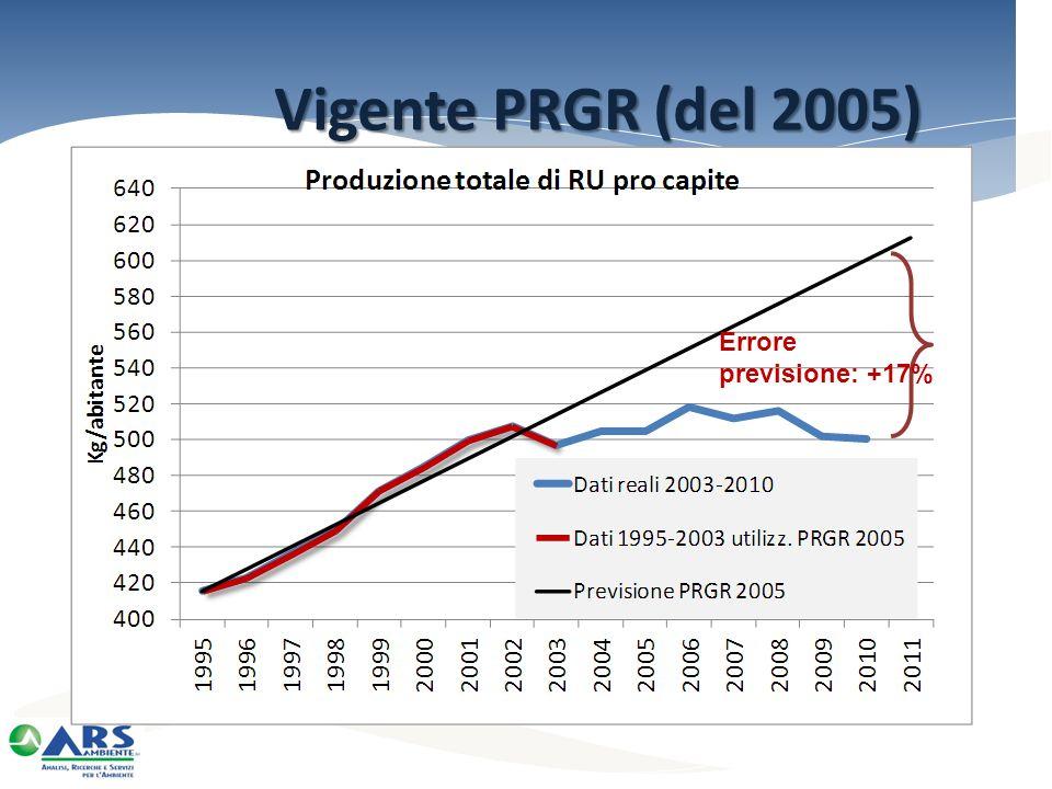 Vigente PRGR (del 2005) Errore previsione: +17%